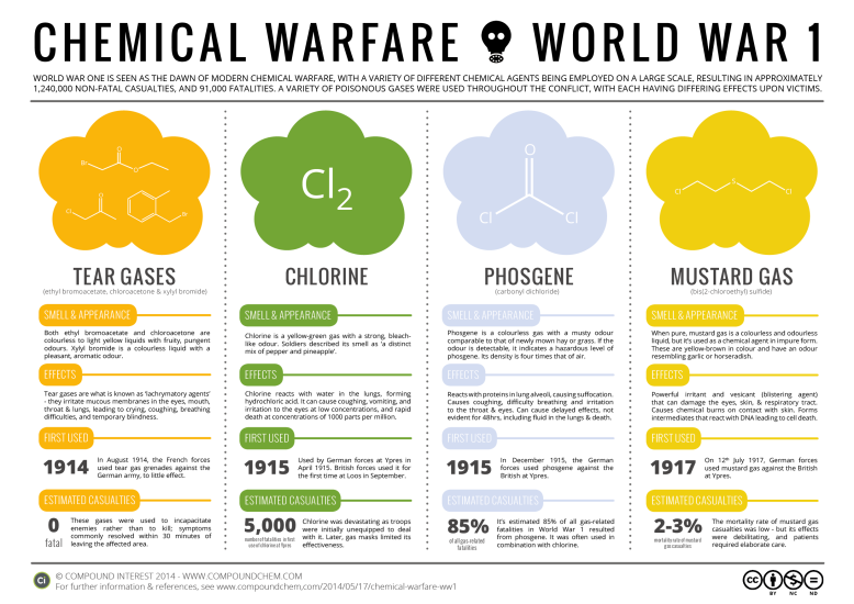 Chemical-Warfare-World-War-1-Poison-Gases